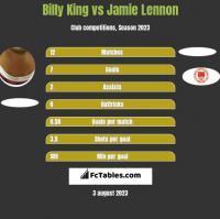 Billy King vs Jamie Lennon h2h player stats