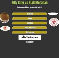 Billy King vs Niall Morahan h2h player stats
