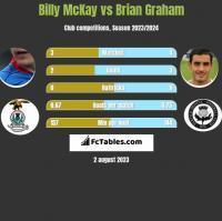 Billy McKay vs Brian Graham h2h player stats