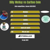 Billy McKay vs Carlton Cole h2h player stats