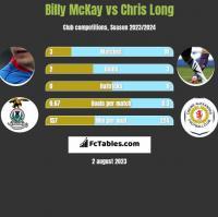 Billy McKay vs Chris Long h2h player stats