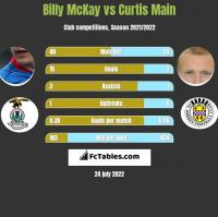 Billy McKay vs Curtis Main h2h player stats
