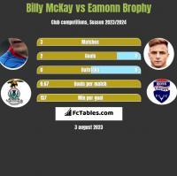 Billy McKay vs Eamonn Brophy h2h player stats