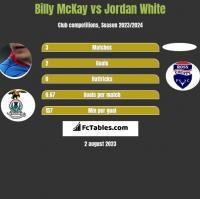 Billy McKay vs Jordan White h2h player stats
