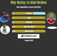 Billy McKay vs Niall McGinn h2h player stats