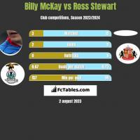 Billy McKay vs Ross Stewart h2h player stats