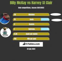 Billy McKay vs Harvey St Clair h2h player stats