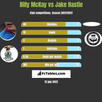 Billy McKay vs Jake Hastie h2h player stats
