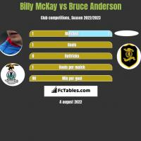 Billy McKay vs Bruce Anderson h2h player stats