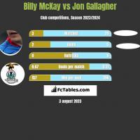 Billy McKay vs Jon Gallagher h2h player stats