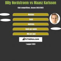 Billy Nordstroem vs Maanz Karlsson h2h player stats