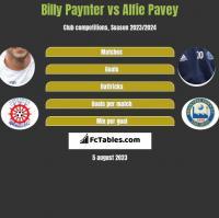 Billy Paynter vs Alfie Pavey h2h player stats