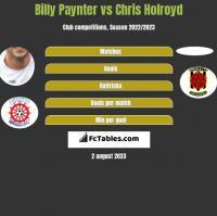 Billy Paynter vs Chris Holroyd h2h player stats