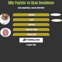 Billy Paynter vs Ryan Donaldson h2h player stats