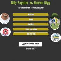 Billy Paynter vs Steven Rigg h2h player stats