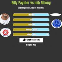 Billy Paynter vs Inih Effiong h2h player stats