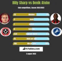 Billy Sharp vs Benik Afobe h2h player stats