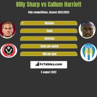 Billy Sharp vs Callum Harriott h2h player stats