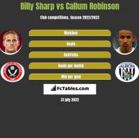 Billy Sharp vs Callum Robinson h2h player stats