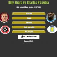 Billy Sharp vs Charles N'Zogbia h2h player stats