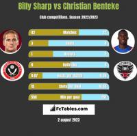 Billy Sharp vs Christian Benteke h2h player stats