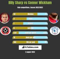 Billy Sharp vs Connor Wickham h2h player stats