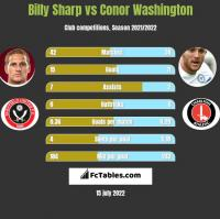 Billy Sharp vs Conor Washington h2h player stats
