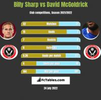 Billy Sharp vs David McGoldrick h2h player stats