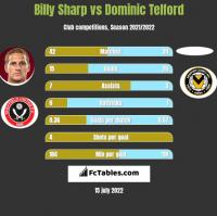 Billy Sharp vs Dominic Telford h2h player stats