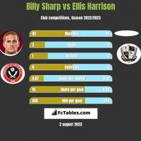 Billy Sharp vs Ellis Harrison h2h player stats