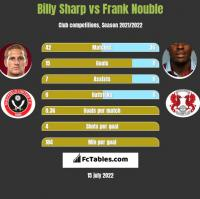 Billy Sharp vs Frank Nouble h2h player stats