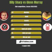 Billy Sharp vs Glenn Murray h2h player stats