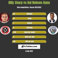 Billy Sharp vs Hal Robson-Kanu h2h player stats