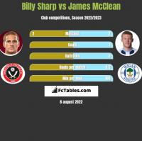 Billy Sharp vs James McClean h2h player stats