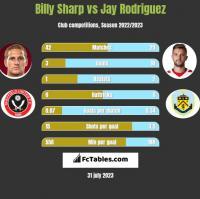 Billy Sharp vs Jay Rodriguez h2h player stats