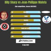 Billy Sharp vs Jean-Philippe Mateta h2h player stats