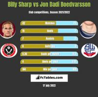 Billy Sharp vs Jon Dadi Boedvarsson h2h player stats