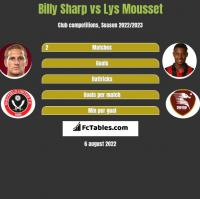 Billy Sharp vs Lys Mousset h2h player stats