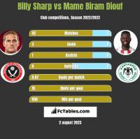 Billy Sharp vs Mame Biram Diouf h2h player stats