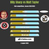 Billy Sharp vs Matt Taylor h2h player stats