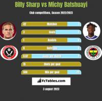 Billy Sharp vs Michy Batshuayi h2h player stats