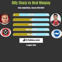 Billy Sharp vs Neal Maupay h2h player stats