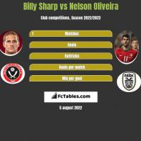 Billy Sharp vs Nelson Oliveira h2h player stats