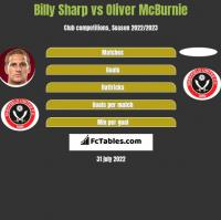 Billy Sharp vs Oliver McBurnie h2h player stats