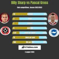 Billy Sharp vs Pascal Gross h2h player stats