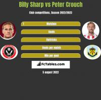 Billy Sharp vs Peter Crouch h2h player stats