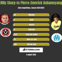 Billy Sharp vs Pierre-Emerick Aubameyang h2h player stats