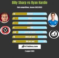 Billy Sharp vs Ryan Hardie h2h player stats