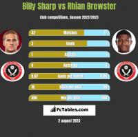Billy Sharp vs Rhian Brewster h2h player stats
