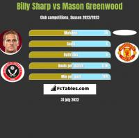 Billy Sharp vs Mason Greenwood h2h player stats